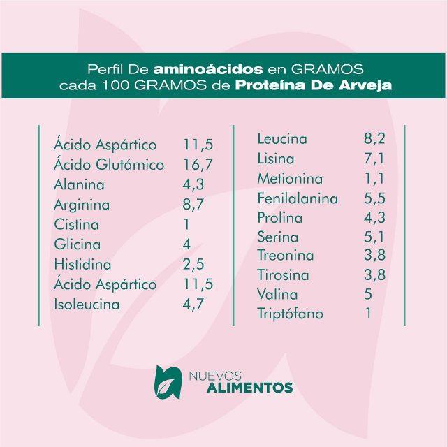 La PROTEINA VEGETAL con mejor valor nutricional del mercado, con una amplia cadena de aminoácidos 🌱✨